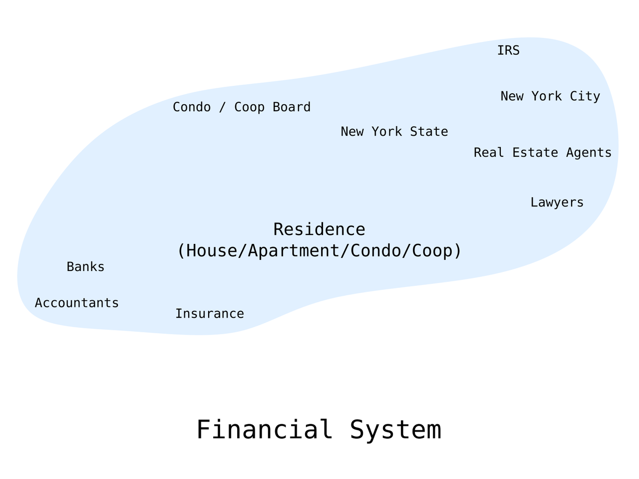 /images/itp/temporary_expert/week1/system_map_financial.png