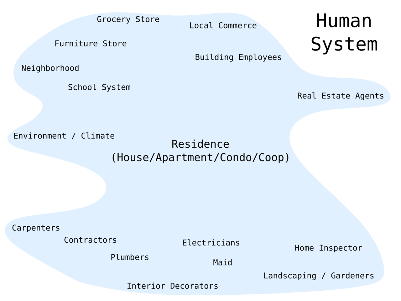 /images/itp/temporary_expert/week1/system_map_human.png