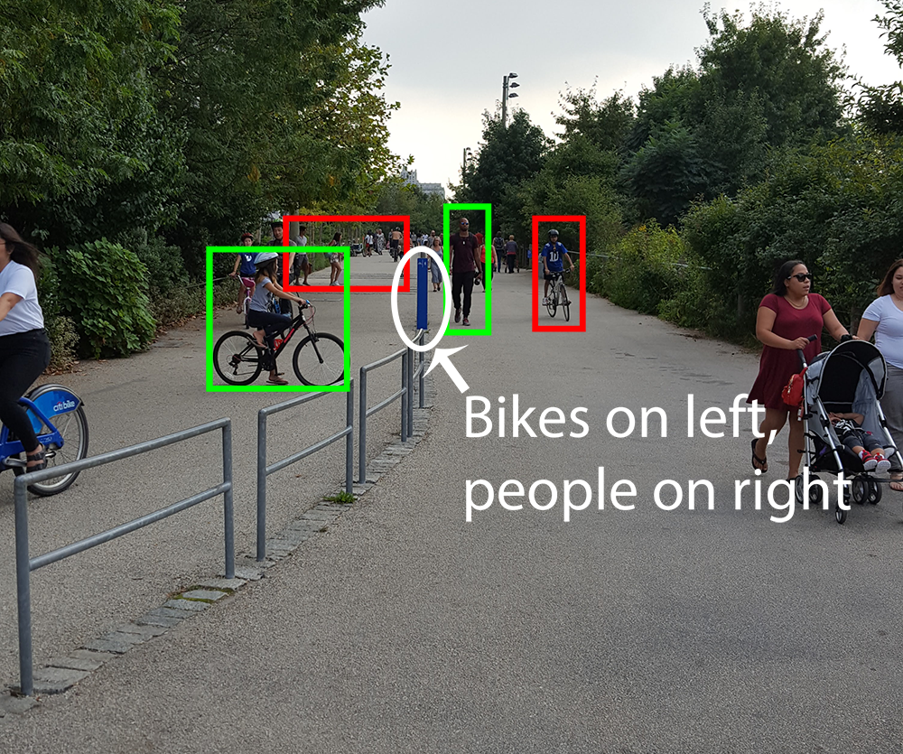 "Bike and pedestrian path in park. Bikes and people who are where they are supposed to be have a green box around them. Those that do not have a red box. The text ""Bikes on Left, People on Right"" is added to the center of the image."